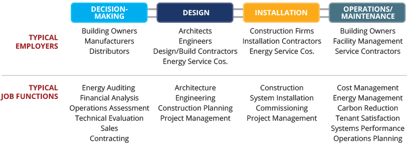 Energy, Construction, & Utilities Value Chain