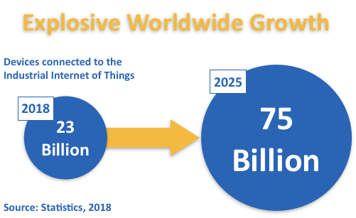 Automation Connected Devices Growth: 23 Billion in 2018 to 75 Billion in 2025
